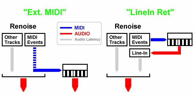Ext midi latency diagram.png